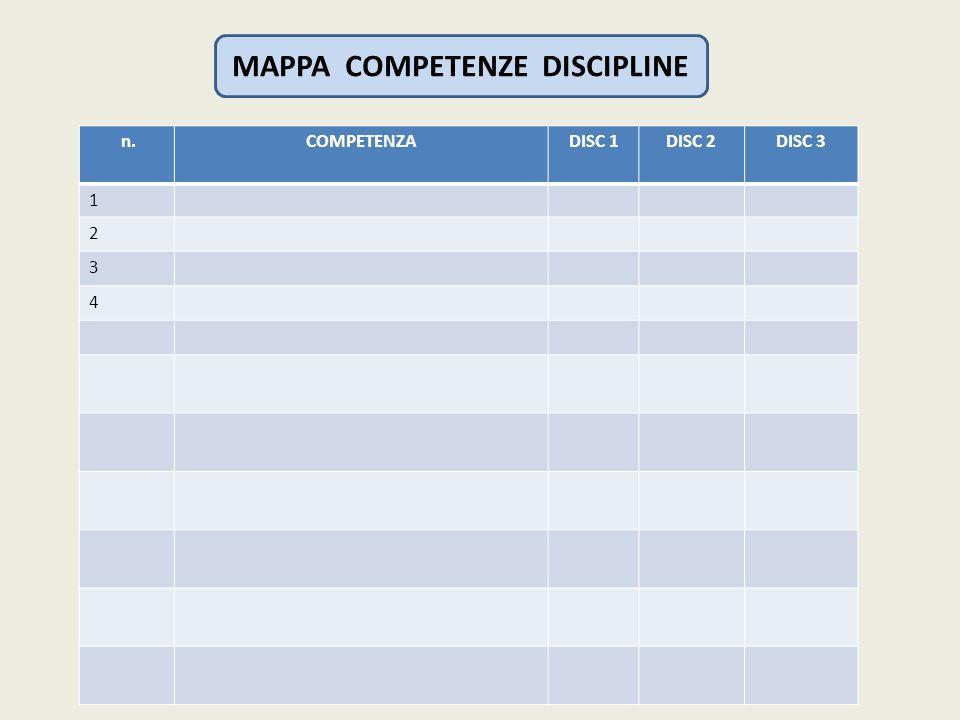 MAPPA COMPETENZE DISCIPLINE n.COMPETENZADISC 1DISC 2DISC 3 1 2 3 4