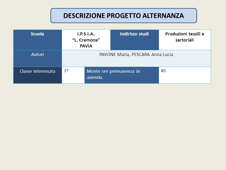 DESCRIZIONE PROGETTO ALTERNANZA ScuolaI.P.S.I.A. L. Cremona PAVIA Indirizzo studiProduzioni tessili e sartoriali AutoriPAVONE Maria, PESCARA Anna Luci