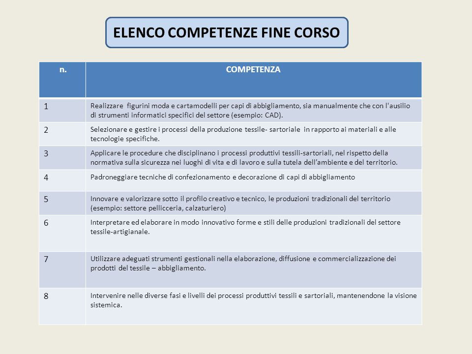 ELENCO COMPETENZE FINE CORSO n.COMPETENZA 1 Realizzare figurini moda e cartamodelli per capi di abbigliamento, sia manualmente che con l'ausilio di st