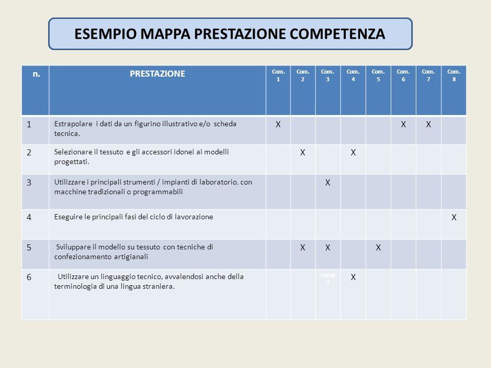 ESEMPIO MAPPA PRESTAZIONE COMPETENZA n.PRESTAZIONE Com. 1 Com. 2 Com. 3 Com. 4 Com. 5 Com. 6 Com. 7 Com. 8 1 Estrapolare i dati da un figurino illustr