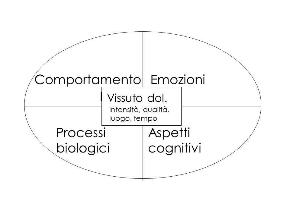 Comportamento Processi biologici Aspetti cognitivi Emozioni Vissuto dol. Intensità, qualità, luogo, tempo Emozioni