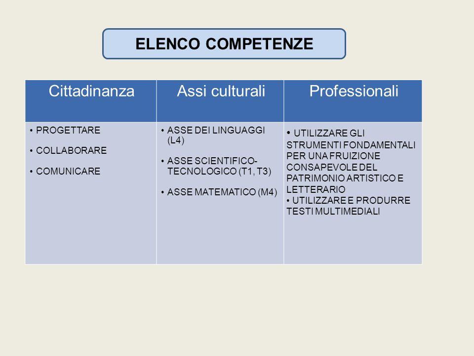 ELENCO COMPETENZE CittadinanzaAssi culturaliProfessionali PROGETTARE COLLABORARE COMUNICARE ASSE DEI LINGUAGGI (L4) ASSE SCIENTIFICO- TECNOLOGICO (T1, T3) ASSE MATEMATICO (M4) UTILIZZARE GLI STRUMENTI FONDAMENTALI PER UNA FRUIZIONE CONSAPEVOLE DEL PATRIMONIO ARTISTICO E LETTERARIO UTILIZZARE E PRODURRE TESTI MULTIMEDIALI
