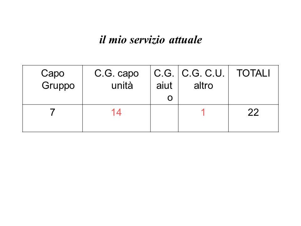 il mio servizio attuale Capo Gruppo C.G. capo unità C.G. aiut o C.G. C.U. altro TOTALI 714122