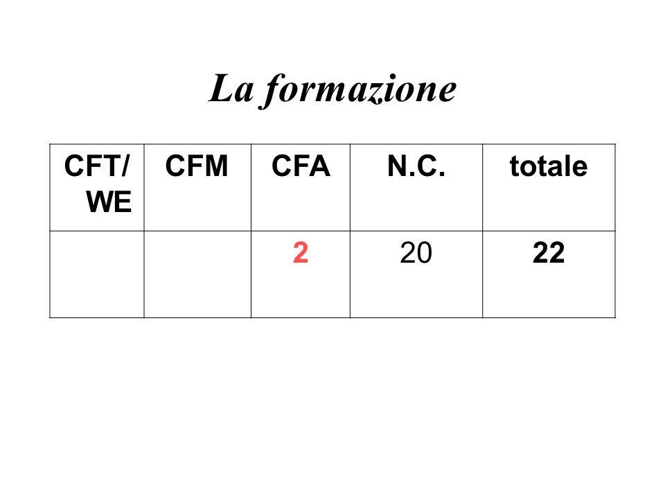 La formazione CFT/ WE CFMCFAN.C.totale 22022