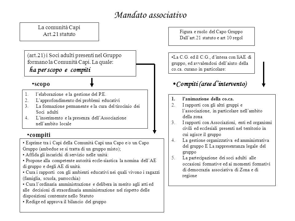 Mandato associativo La comunità Capi Art.21 statuto (art.21) i Soci adulti presenti nel Gruppo formano la Comunità Capi. La quale: ha per scopo e comp