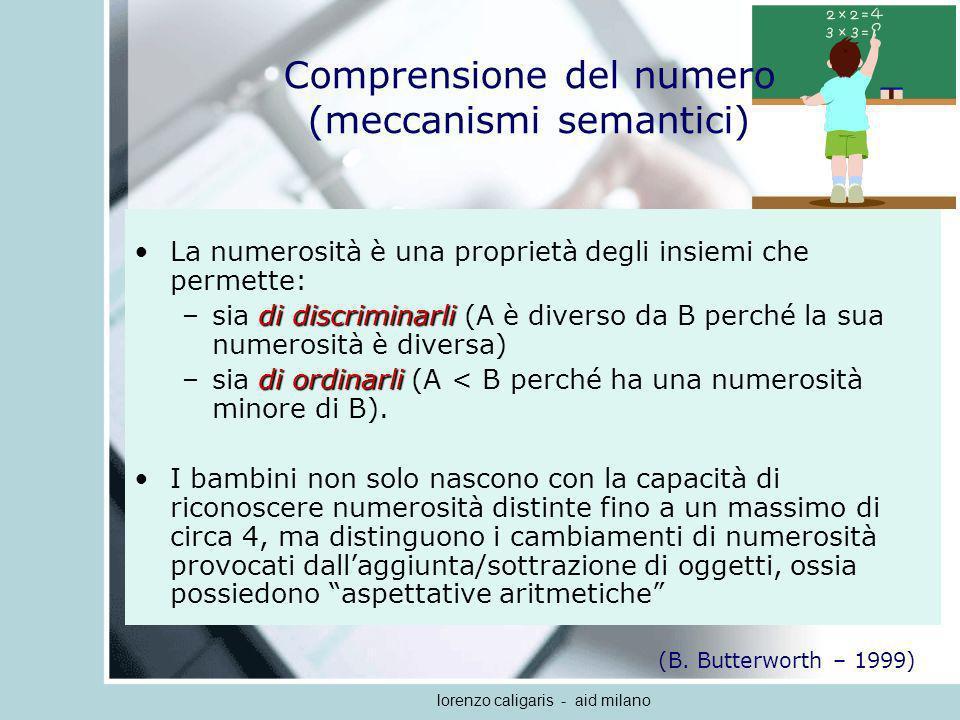 lorenzo caligaris - aid milano Fatti aritmetici moltiplicativi: i più semplici 1.3 x 30.81100 2.6 x 60.84 97 3.2 x 20.88100 4.5 x 51.05100 5.4 x 21.06100 (Fiorio, 2006) Automatismi Fatto aritmetico Rapidità (secondi) Accuratezza (percentuale)