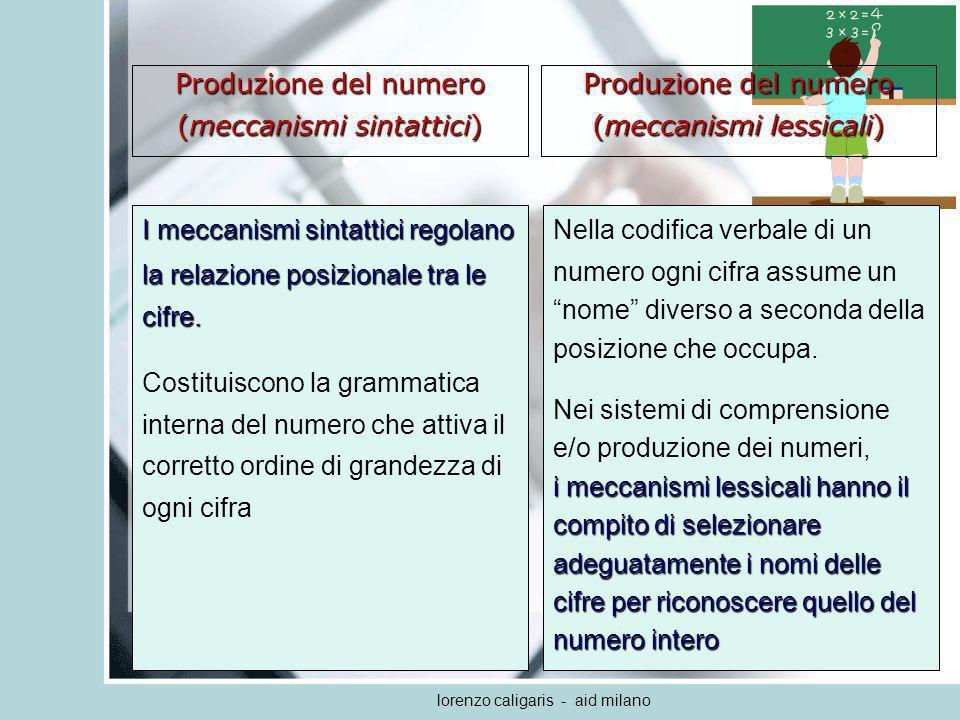lorenzo caligaris - aid milano Strategie di calcolo Luso di strategie costruttive del calcolo a mente consente di operare scomposizioni sui numeri per ottenere operazioni intermedie più semplici: –proprietà delle operazioni (38 + 12 = 50) commutativa: 12 + 38 = 50 (38 + 12 = 50) –strategia N10 scomposizione del secondo operatore: (12+30=42), (42+8=50) 12 + 38 = 50 (12+30=42), (42+8=50) Strategie