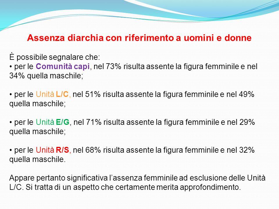 Assenza diarchia con riferimento a uomini e donne È possibile segnalare che: per le Comunità capi, nel 73% risulta assente la figura femminile e nel 3