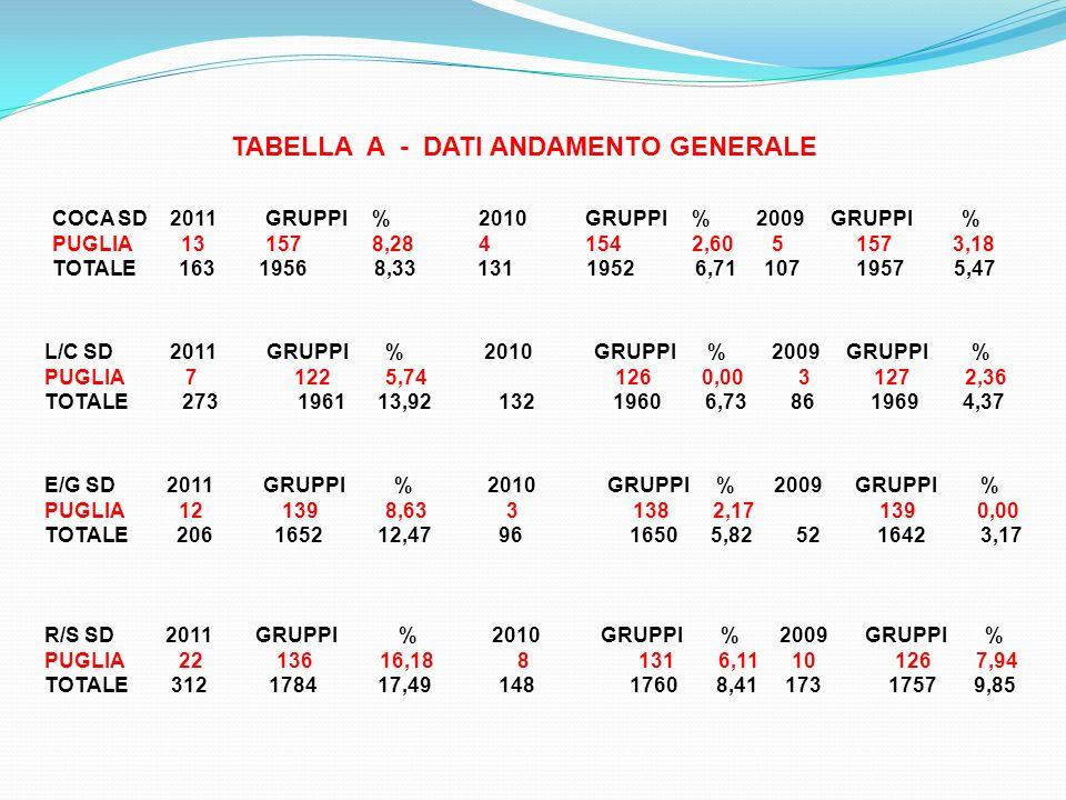 TABELLA A - DATI ANDAMENTO GENERALE COCA SD 2011 GRUPPI % 2010 GRUPPI % 2009 GRUPPI % PUGLIA 13 157 8,28 4 154 2,60 5 157 3,18 TOTALE 163 1956 8,33 13