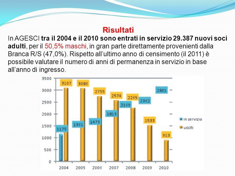 Risultati In AGESCI tra il 2004 e il 2010 sono entrati in servizio 29.387 nuovi soci adulti, per il 50,5% maschi, in gran parte direttamente provenienti dalla Branca R/S (47,0%).