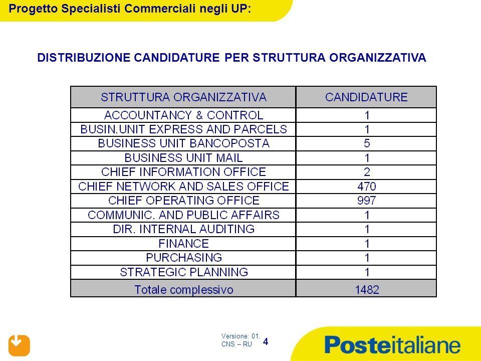 4 Versione: 01. CNS – RU Progetto Specialisti Commerciali negli UP: DISTRIBUZIONE CANDIDATURE PER STRUTTURA ORGANIZZATIVA