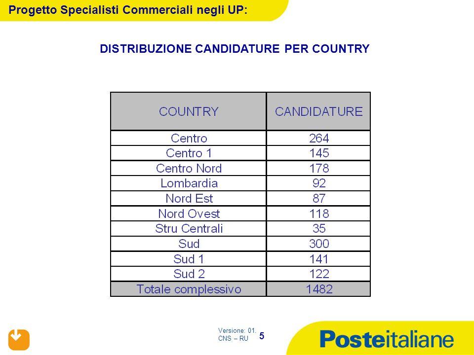 5 Versione: 01. CNS – RU Progetto Specialisti Commerciali negli UP: DISTRIBUZIONE CANDIDATURE PER COUNTRY