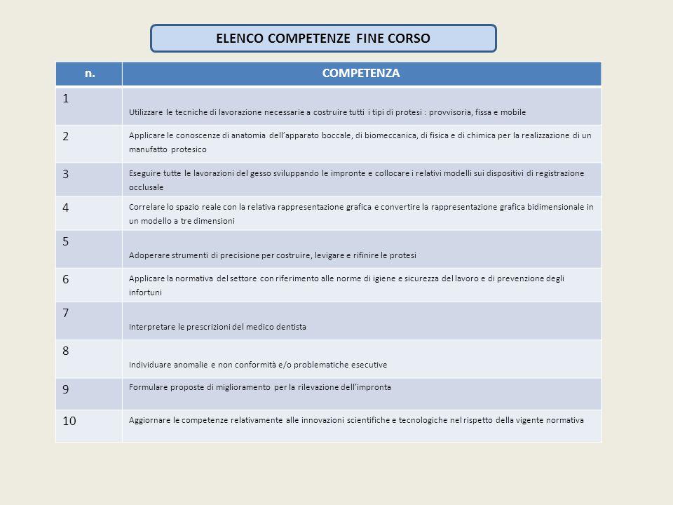 ELENCO COMPETENZE FINE CORSO n.COMPETENZA 1 Utilizzare le tecniche di lavorazione necessarie a costruire tutti i tipi di protesi : provvisoria, fissa