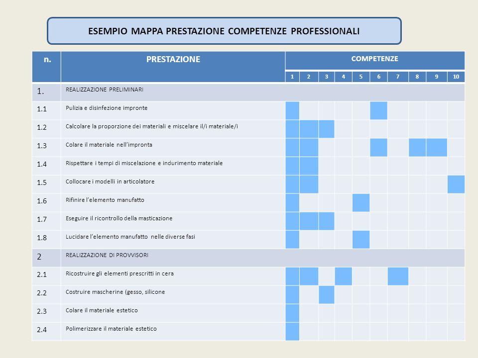 ESEMPIO MAPPA PRESTAZIONE COMPETENZE PROFESSIONALI n.PRESTAZIONE COMPETENZE 12345678910 1. REALIZZAZIONE PRELIMINARI 1.1 Pulizia e disinfezione impron