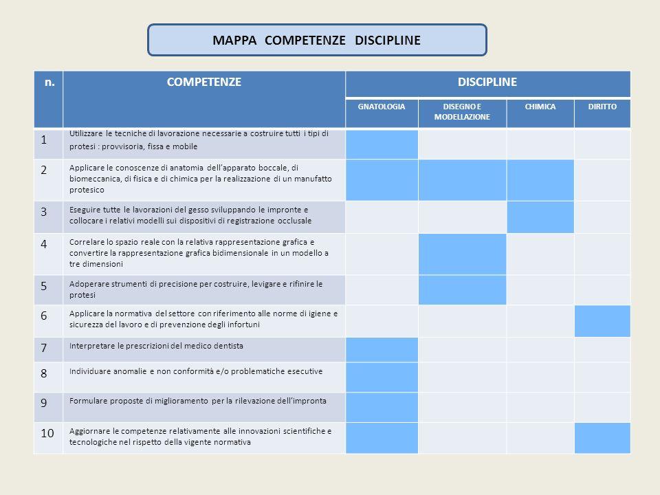 MAPPA COMPETENZE DISCIPLINE n.COMPETENZEDISCIPLINE GNATOLOGIADISEGNO E MODELLAZIONE CHIMICADIRITTO 1 Utilizzare le tecniche di lavorazione necessarie