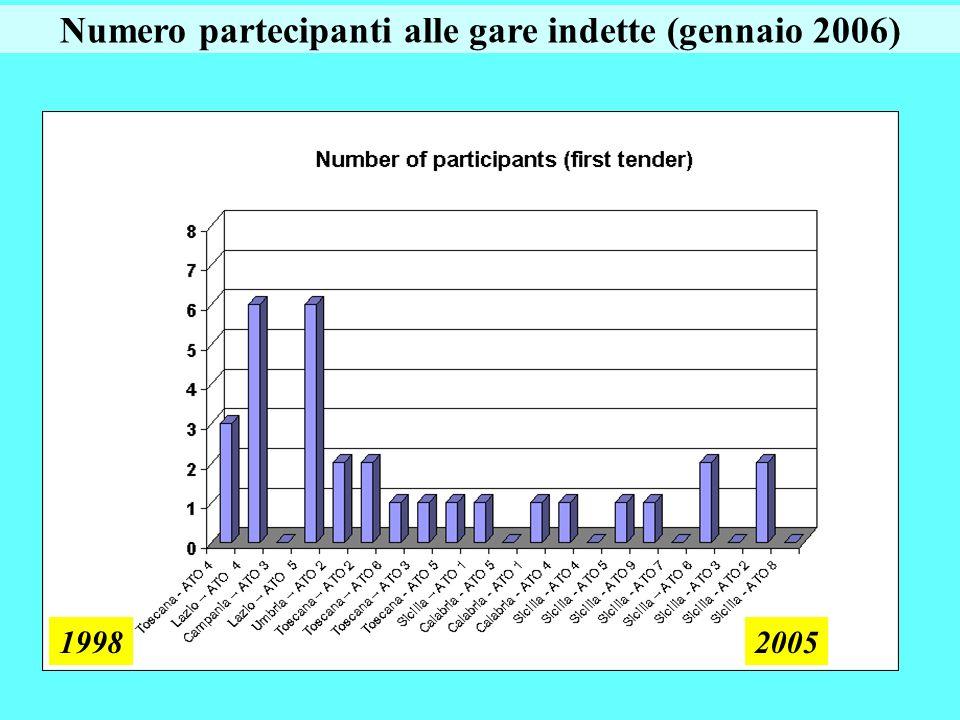 Numero partecipanti alle gare indette (gennaio 2006) 19982005