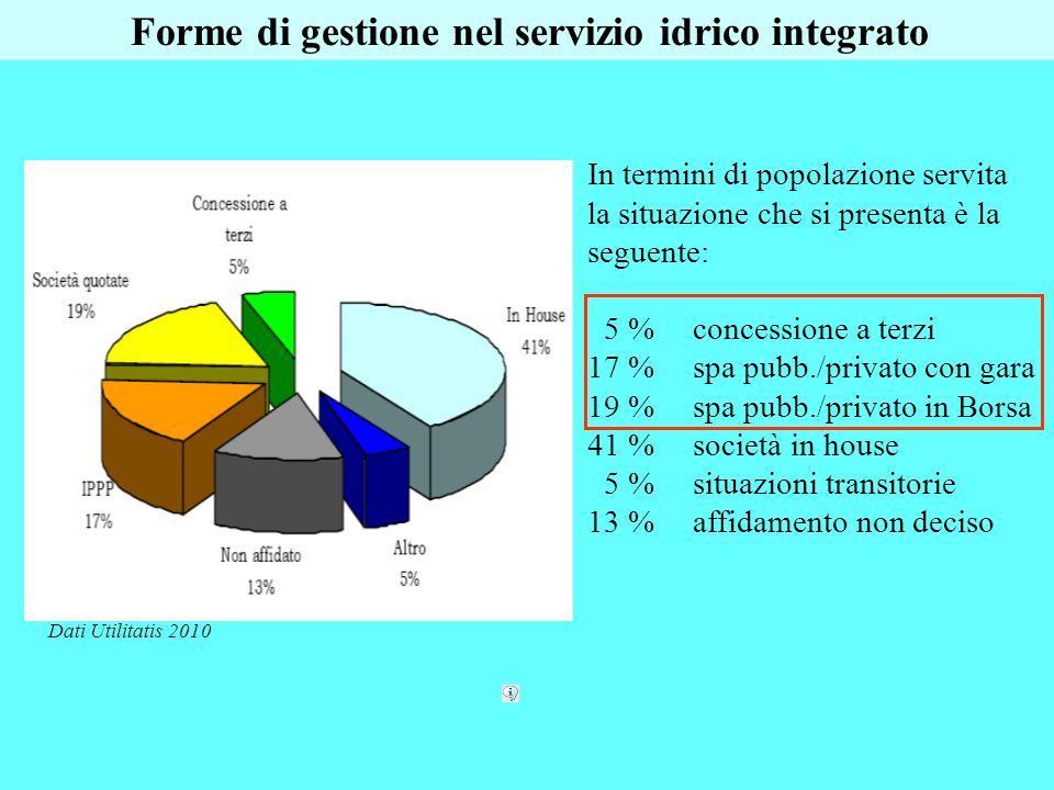 In termini di popolazione servita la situazione che si presenta è la seguente: 5 %concessione a terzi 17 %spa pubb./privato con gara 19 %spa pubb./pri