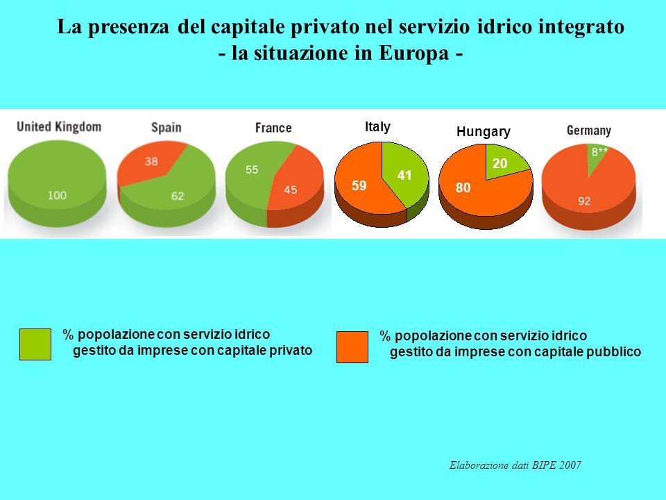 Elaborazione dati BIPE 2007 La presenza del capitale privato nel servizio idrico integrato - la situazione in Europa - % popolazione con servizio idri