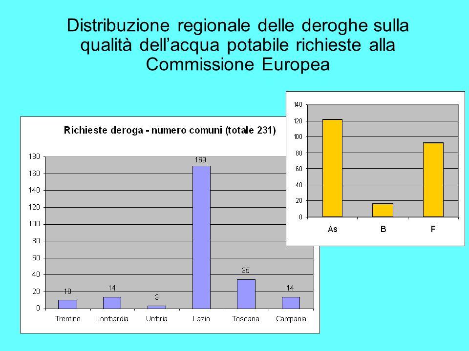 Distribuzione regionale delle deroghe sulla qualità dellacqua potabile richieste alla Commissione Europea