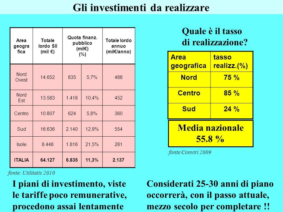 I piani di investimento, viste le tariffe poco remunerative, procedono assai lentamente Area geografica tasso realizz.(%) Nord75 % Centro85 % Sud24 %