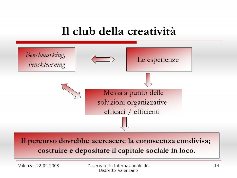 Valenza, 22.04.2008Osservatorio Internazionale del Distretto Valenzano 14 Il club della creatività Le esperienze Benchmarking, bencklearning Messa a p