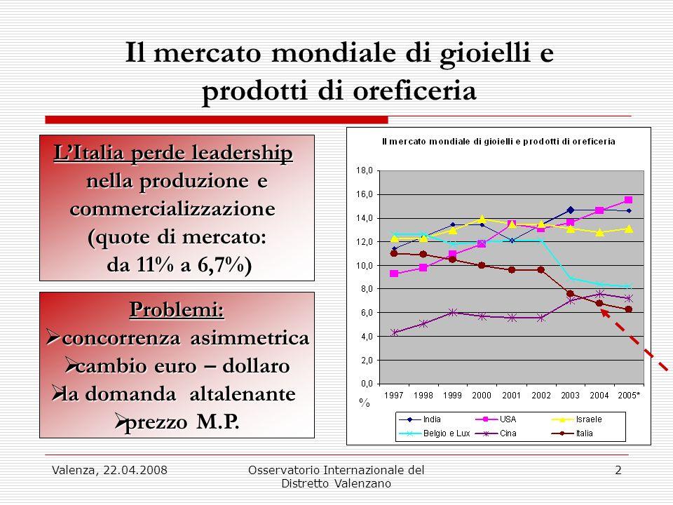 Valenza, 22.04.2008Osservatorio Internazionale del Distretto Valenzano 2 Il mercato mondiale di gioielli e prodotti di oreficeria LItalia perde leader