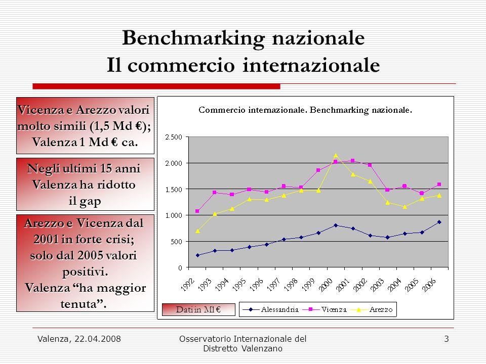Valenza, 22.04.2008Osservatorio Internazionale del Distretto Valenzano 4 Benchmarking nazionale Export Dopo il 2000, crisi di Arezzo e Vicenza Il peso relativo di Vicenza da 56 a 43% Arezzo da 36 a 41% Nel 2006, le export Valenzane = 15.4% del totale, contro 7.7 % del 1992.