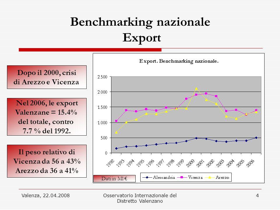 Valenza, 22.04.2008Osservatorio Internazionale del Distretto Valenzano 4 Benchmarking nazionale Export Dopo il 2000, crisi di Arezzo e Vicenza Il peso