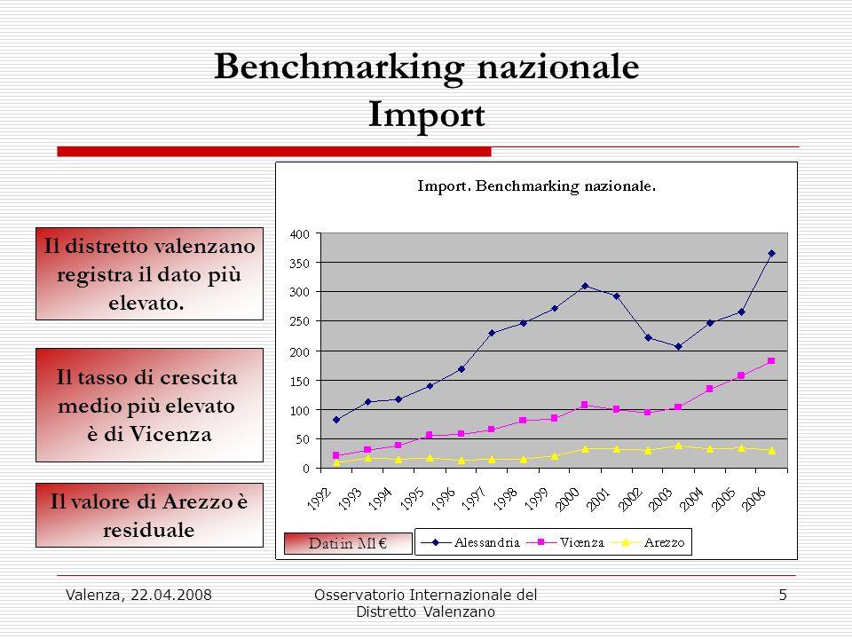Valenza, 22.04.2008Osservatorio Internazionale del Distretto Valenzano 5 Benchmarking nazionale Import Il distretto valenzano registra il dato più elevato.