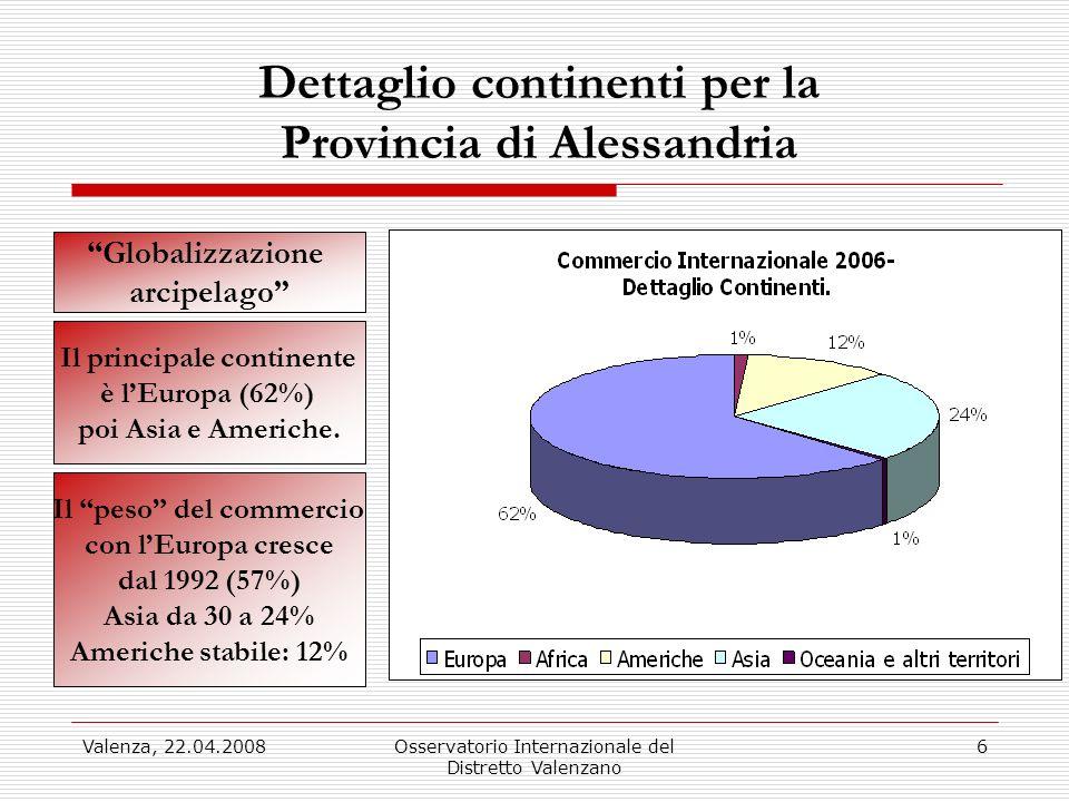 Valenza, 22.04.2008Osservatorio Internazionale del Distretto Valenzano 6 Dettaglio continenti per la Provincia di Alessandria Il principale continente è lEuropa (62%) poi Asia e Americhe.