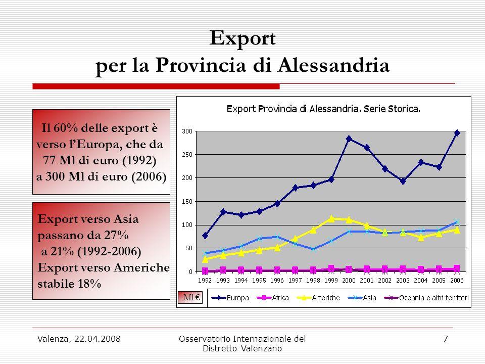 Valenza, 22.04.2008Osservatorio Internazionale del Distretto Valenzano 7 Export per la Provincia di Alessandria Il 60% delle export è verso lEuropa, c