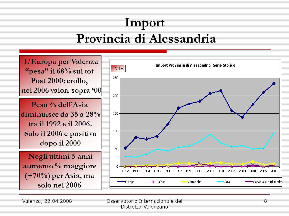 Valenza, 22.04.2008Osservatorio Internazionale del Distretto Valenzano 8 Import Provincia di Alessandria LEuropa per Valenza pesa il 68% sul tot Post 2000: crollo, nel 2006 valori sopra 00 Peso % dellAsia diminuisce da 35 a 28% tra il 1992 e il 2006.