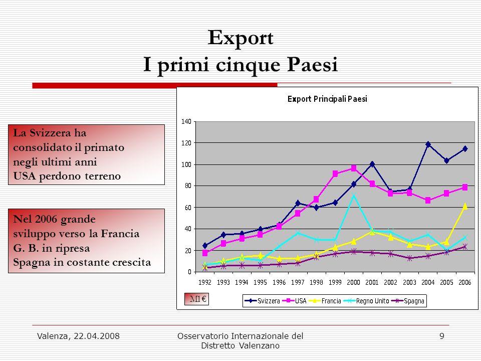 Valenza, 22.04.2008Osservatorio Internazionale del Distretto Valenzano 9 Export I primi cinque Paesi La Svizzera ha consolidato il primato negli ultim
