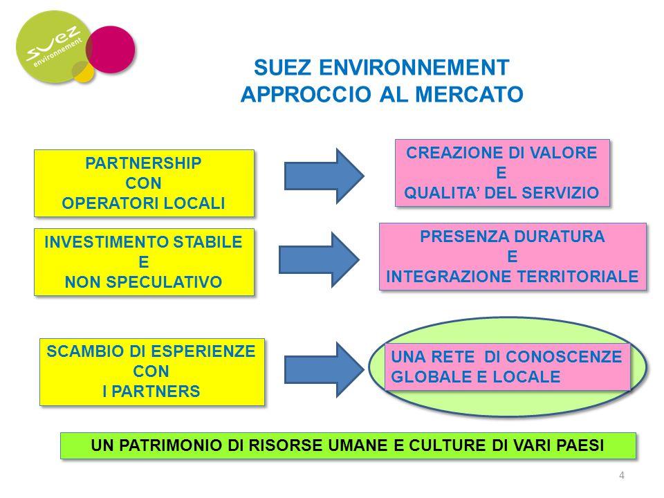 SUEZ ENVIRONNEMENT APPROCCIO AL MERCATO PARTNERSHIP CON OPERATORI LOCALI PARTNERSHIP CON OPERATORI LOCALI CREAZIONE DI VALORE E QUALITA DEL SERVIZIO CREAZIONE DI VALORE E QUALITA DEL SERVIZIO INVESTIMENTO STABILE E NON SPECULATIVO INVESTIMENTO STABILE E NON SPECULATIVO PRESENZA DURATURA E INTEGRAZIONE TERRITORIALE PRESENZA DURATURA E INTEGRAZIONE TERRITORIALE SCAMBIO DI ESPERIENZE CON I PARTNERS SCAMBIO DI ESPERIENZE CON I PARTNERS UNA RETE DI CONOSCENZE GLOBALE E LOCALE UN PATRIMONIO DI RISORSE UMANE E CULTURE DI VARI PAESI 4