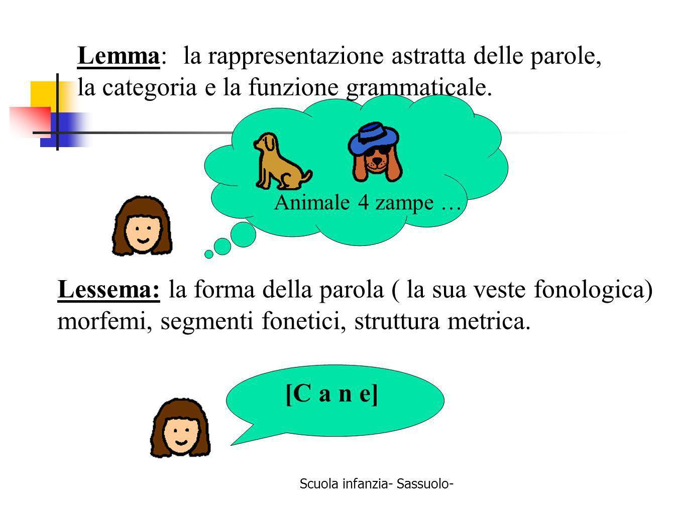 Scuola infanzia- Sassuolo- Lemma: la rappresentazione astratta delle parole, la categoria e la funzione grammaticale. Animale 4 zampe … Lessema: la fo