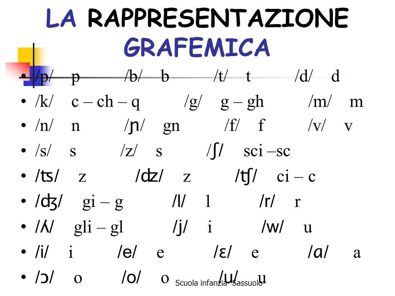 Scuola infanzia- Sassuolo- LA RAPPRESENTAZIONE GRAFEMICA /p/ p /b/ b /t/ t /d/ d /k/ c – ch – q /g/ g – gh /m/ m /n/ n / ɲ / gn /f/ f /v/ v /s/ s /z/
