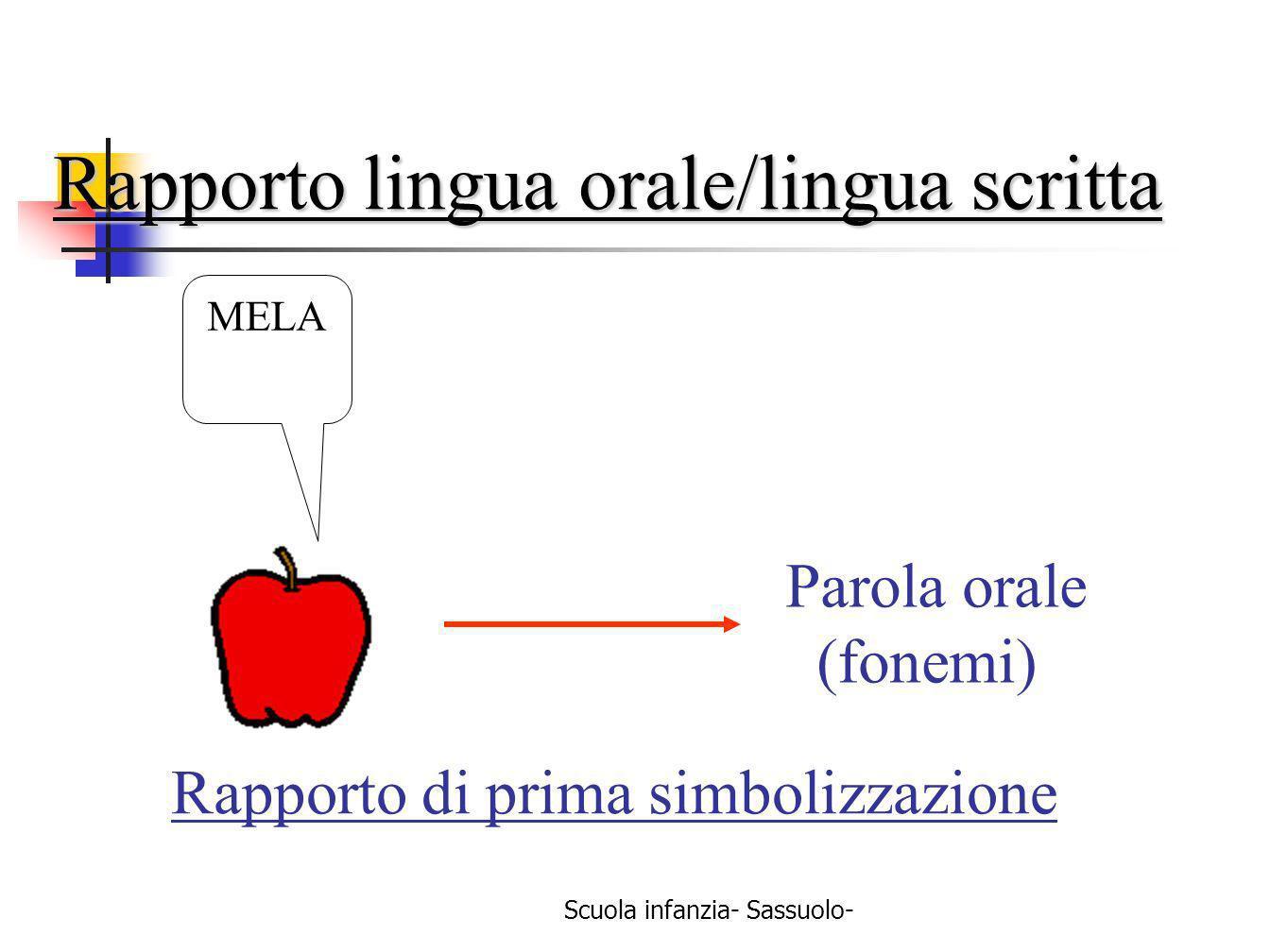 Scuola infanzia- Sassuolo- Rapporto di prima simbolizzazione Parola orale (fonemi) MELA Rapporto lingua orale/lingua scritta