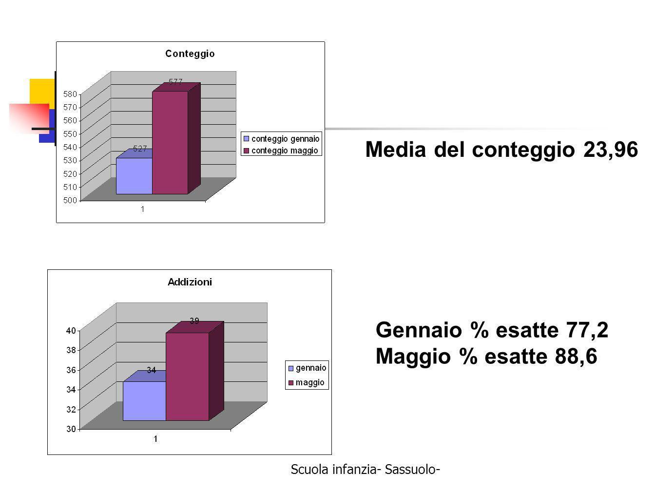 Media del conteggio 23,96 Gennaio % esatte 77,2 Maggio % esatte 88,6