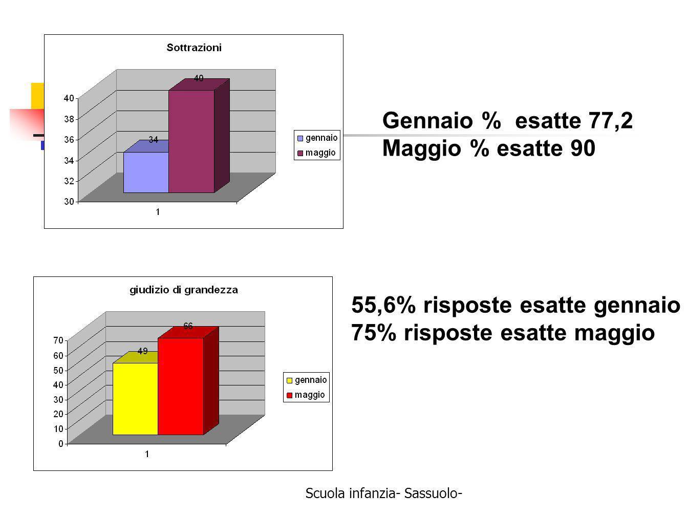 Scuola infanzia- Sassuolo- Gennaio % esatte 77,2 Maggio % esatte 90 55,6% risposte esatte gennaio 75% risposte esatte maggio