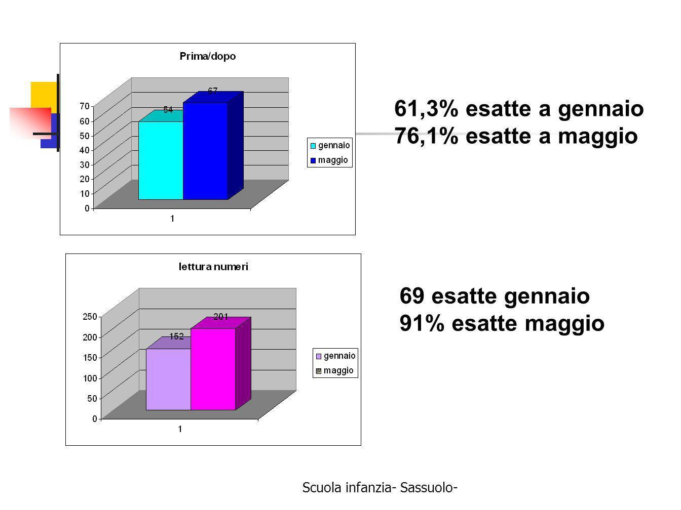 Scuola infanzia- Sassuolo- 61,3% esatte a gennaio 76,1% esatte a maggio 69 esatte gennaio 91% esatte maggio