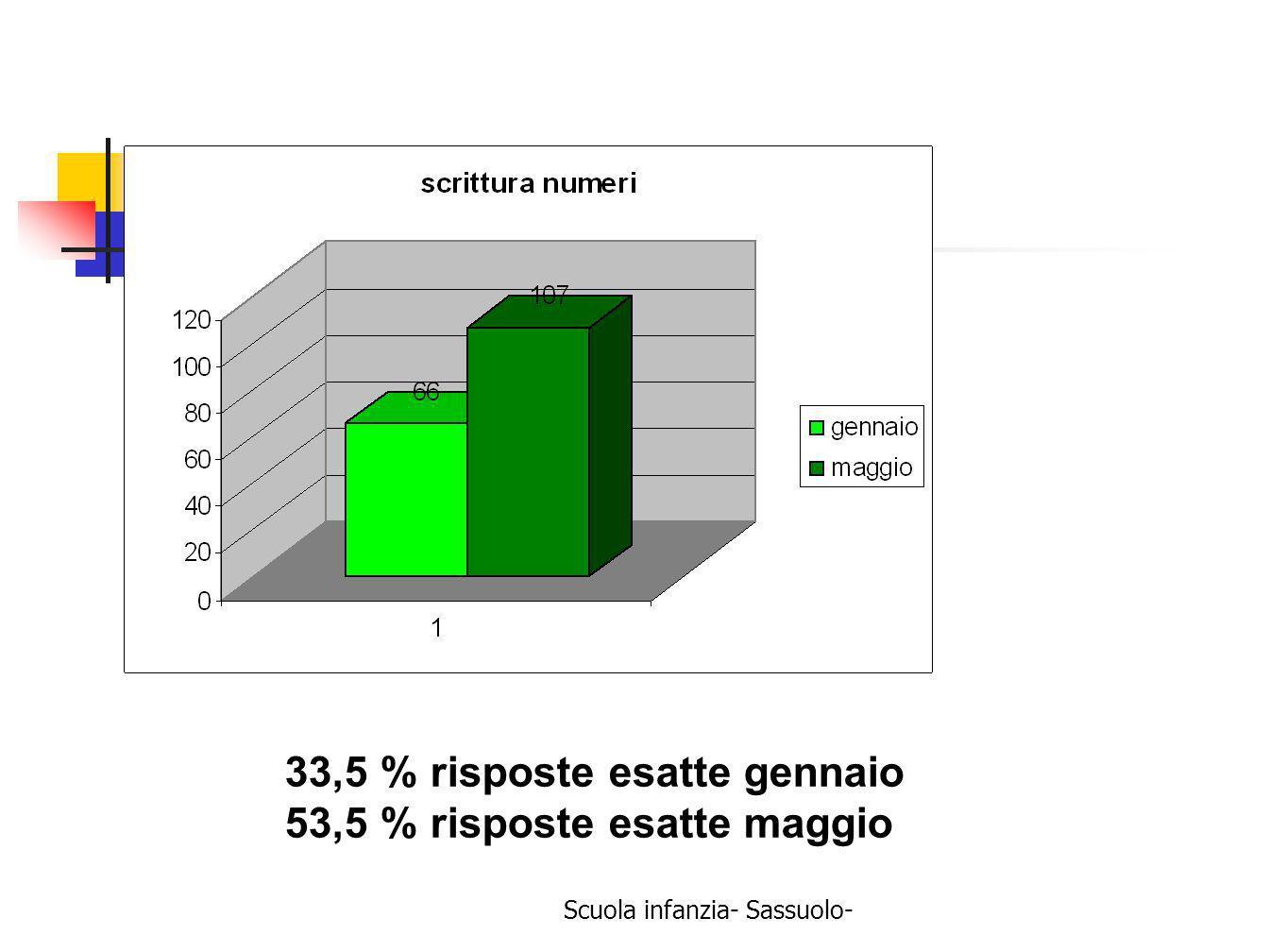Scuola infanzia- Sassuolo- 33,5 % risposte esatte gennaio 53,5 % risposte esatte maggio