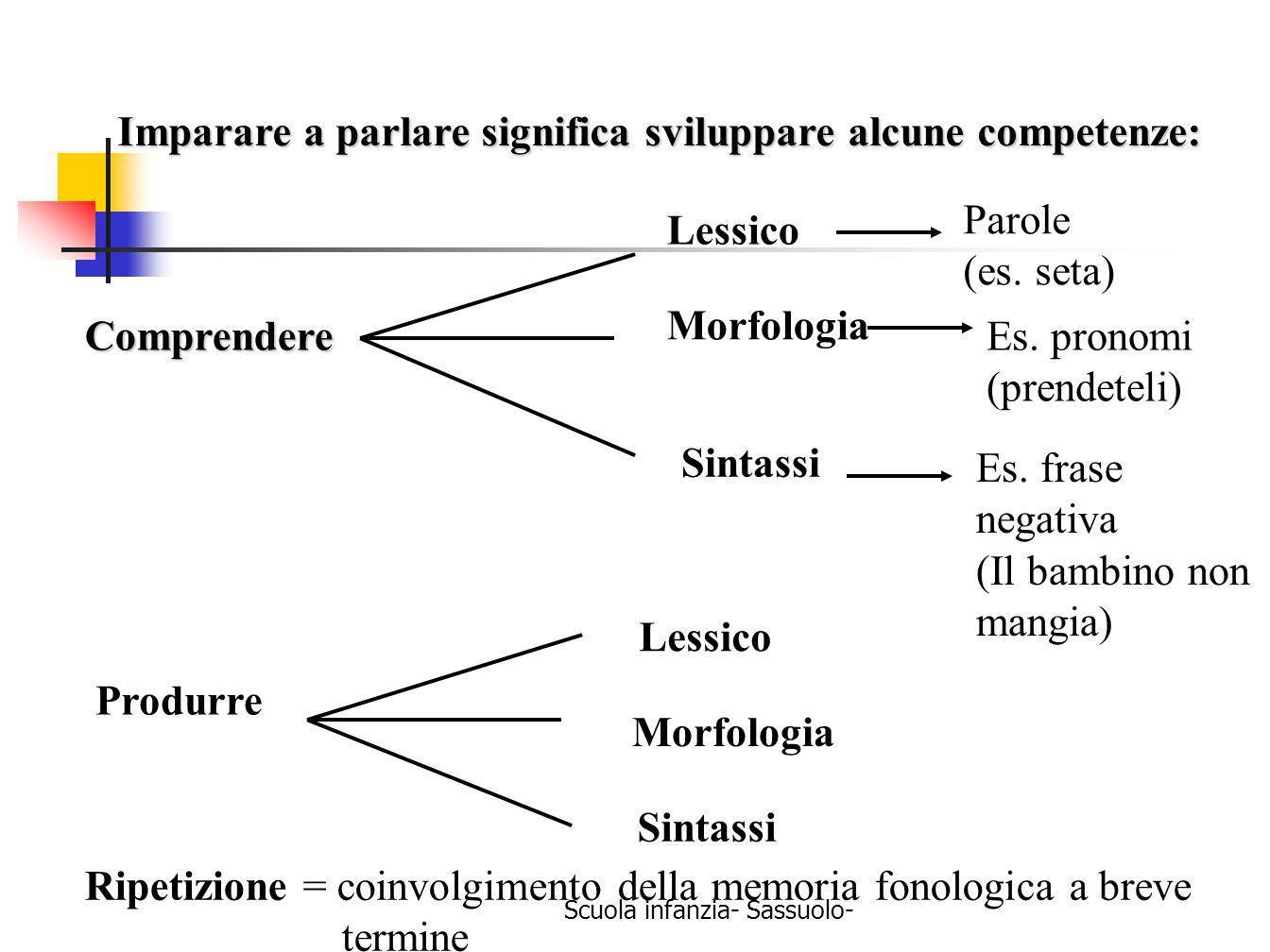 Scuola infanzia- Sassuolo- Imparare a parlare significa sviluppare alcune competenze: Comprendere Lessico Parole (es. seta) Morfologia Es. pronomi (pr