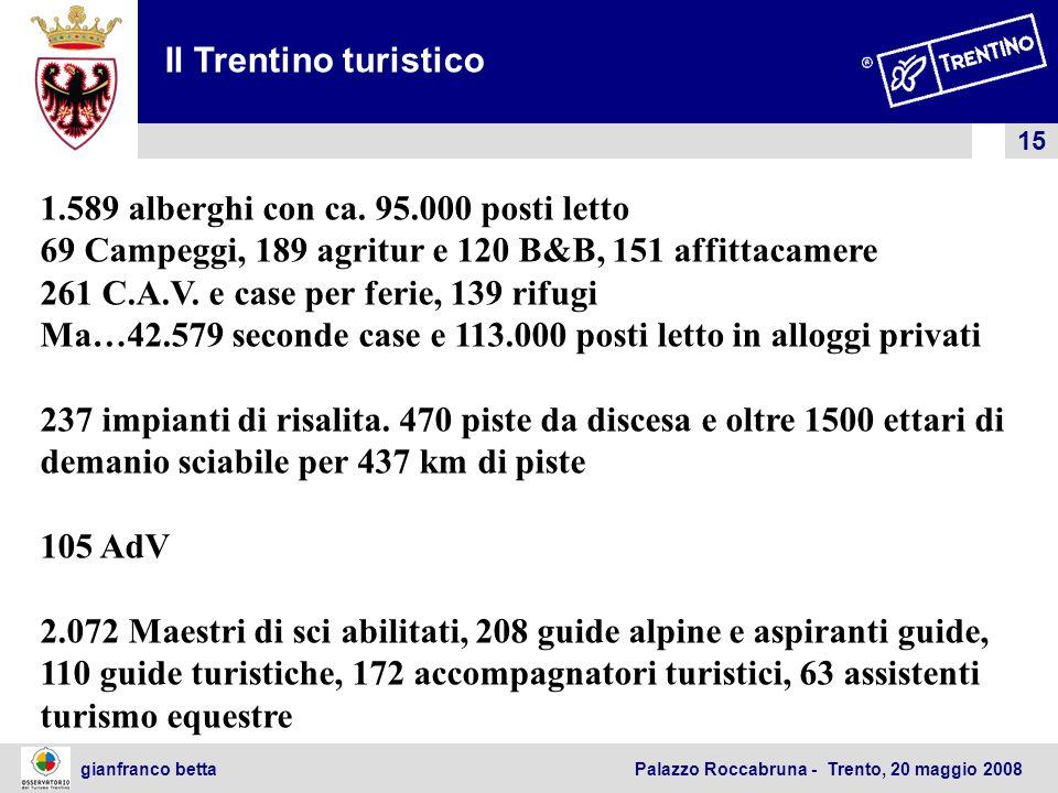 15 gianfranco betta Palazzo Roccabruna - Trento, 20 maggio 2008 1.589 alberghi con ca. 95.000 posti letto 69 Campeggi, 189 agritur e 120 B&B, 151 affi