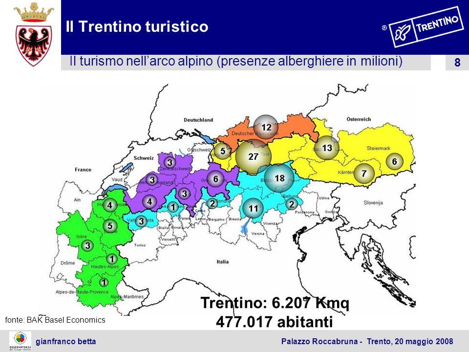 19 gianfranco betta Palazzo Roccabruna - Trento, 20 maggio 2008 Il Trentino turistico Negli ultimi 15 anni miglioramento della qualità della ricettività alberghiera: il 55,4% sono 3 stelle; 6,4% 4 stelle – ma i 3 stelle garantiscono il 66% posti letto e e più del 70% del reddito alberghiero Il rapporto tra posti letto nelle categorie superiori a 3 - 4 stelle ed inferiori a 1 - 2 stelle, è passato dal 1990 ad oggi da 1,08 a 3,85