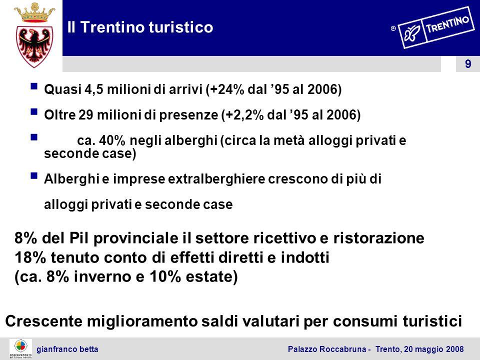 9 gianfranco betta Palazzo Roccabruna - Trento, 20 maggio 2008 Il Trentino turistico Quasi 4,5 milioni di arrivi (+24% dal 95 al 2006) Oltre 29 milion