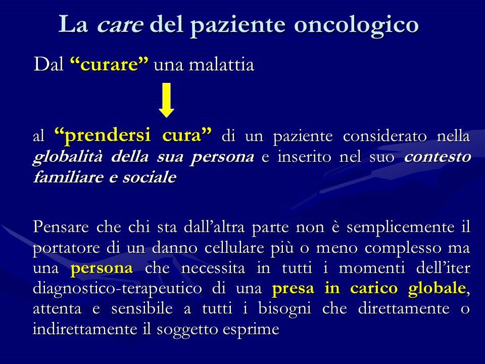 La care del paziente oncologico DIAGNOSI STADIAZIONETERAPIE CHIRURGIACHIRURGIA RADIOTERAPIARADIOTERAPIA CHEMIOTERAPIACHEMIOTERAPIA ORMONOTERAPIAORMONOTERAPIA FOLLOW UP GUARIGIONE O CONTROLLO RICADUTA FASE TERMINALE