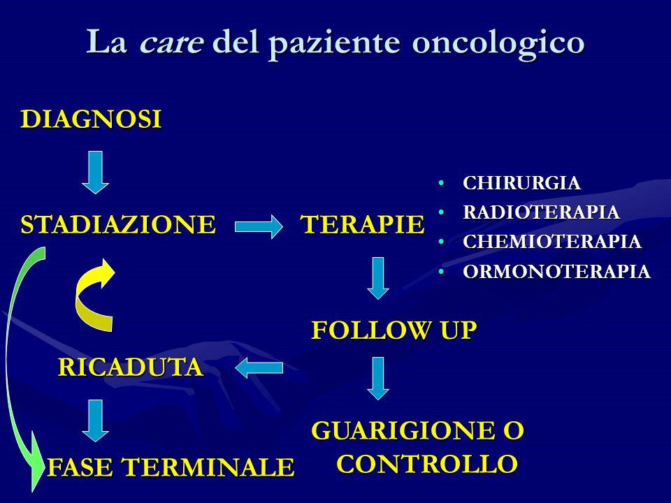 La care del paziente oncologico DIAGNOSI STADIAZIONETERAPIE CHIRURGIACHIRURGIA RADIOTERAPIARADIOTERAPIA CHEMIOTERAPIACHEMIOTERAPIA ORMONOTERAPIAORMONO