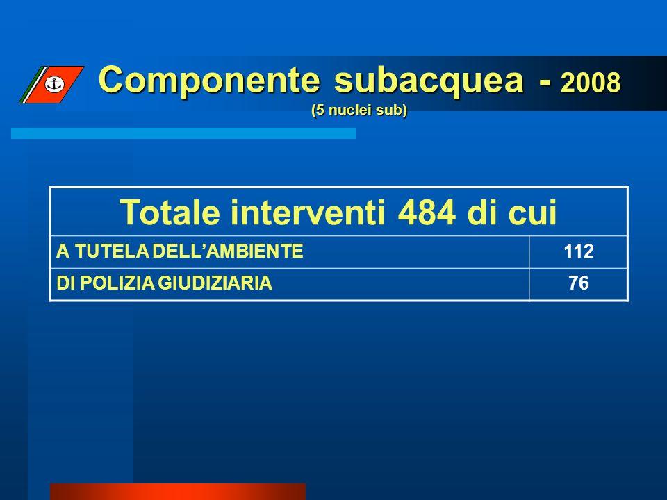 Componente subacquea - 2008 (5 nuclei sub) Totale interventi 484 di cui A TUTELA DELLAMBIENTE112 DI POLIZIA GIUDIZIARIA76