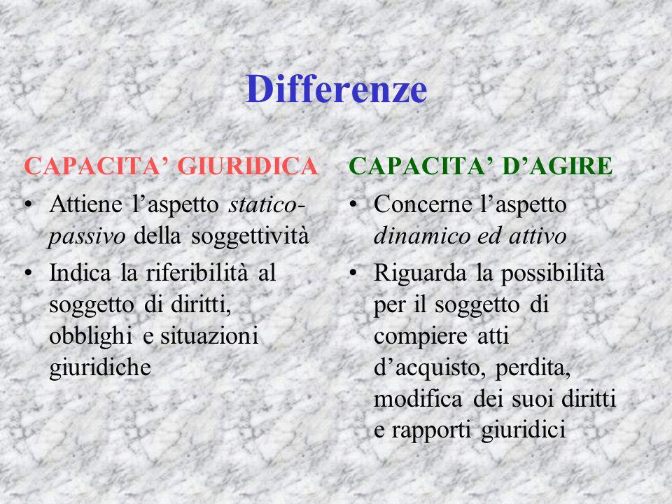 Differenze CAPACITA GIURIDICA Attiene laspetto statico- passivo della soggettività Indica la riferibilità al soggetto di diritti, obblighi e situazion