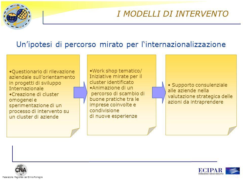 Federazione Regionale dellEmilia Romagna I MODELLI DI INTERVENTO Unipotesi di percorso mirato per linternazionalizzazione Questionario di rilevazione
